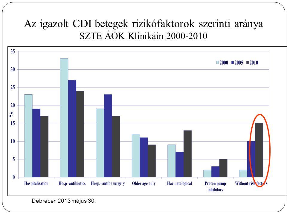 Az igazolt CDI betegek rizikófaktorok szerinti aránya SZTE ÁOK Klinikáin 2000-2010 Debrecen 2013 május 30.