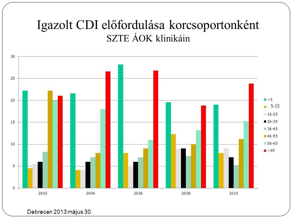 Igazolt CDI előfordulása korcsoportonként SZTE ÁOK klinikáin Debrecen 2013 május 30.