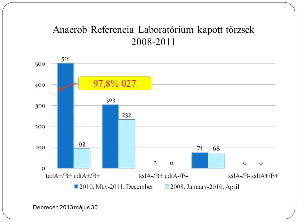 Anaerob Referencia Laboratórium kapott törzsek 2008-2011 Debrecen 2013 május 30. 97.8% PCR ribotype 027 97,8% 027