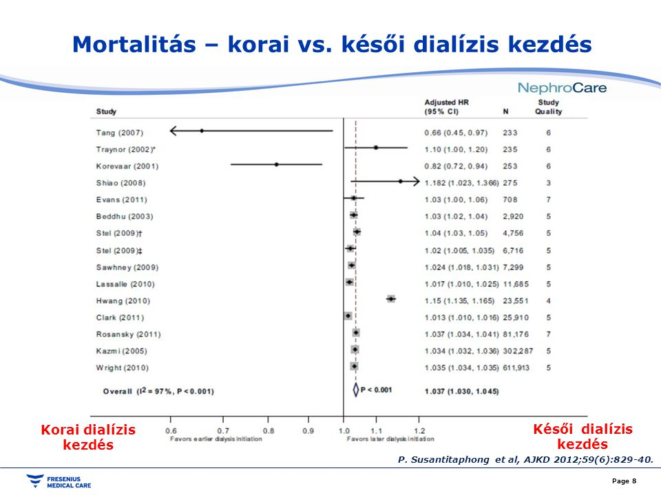 Mortalitás – korai vs. késői dialízis kezdés Page 8 P. Susantitaphong et al, AJKD 2012;59(6):829-40. Korai dialízis kezdés Késői dialízis kezdés