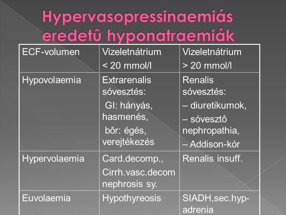 ECF-volumenVizeletnátrium < 20 mmol/l Vizeletnátrium > 20 mmol/l HypovolaemiaExtrarenalis sóvesztés: GI: hányás, hasmenés, bôr: égés, verejtékezés Ren