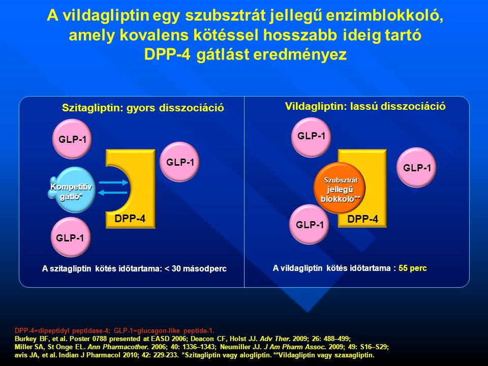DPP-4=dipeptidyl peptidase-4; GLP-1=glucagon-like peptide-1. Burkey BF, et al. Poster 0788 presented at EASD 2006; Deacon CF, Holst JJ. Adv Ther. 2009