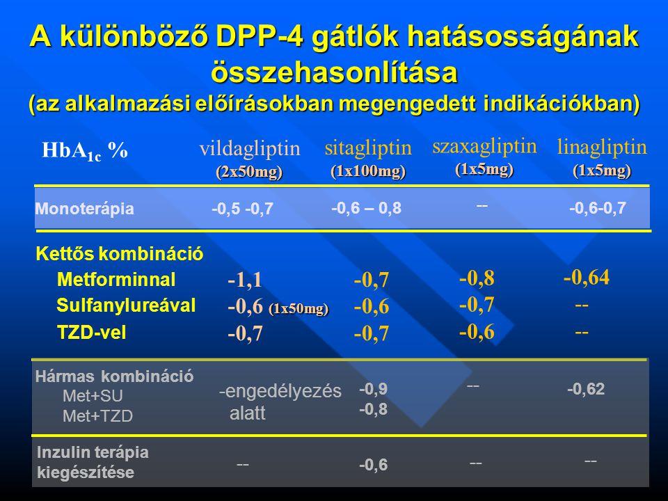 A különböző DPP-4 gátlók hatásosságának összehasonlítása (az alkalmazási előírásokban megengedett indikációkban) HbA 1c % vildagliptin(2x50mg) sitagli