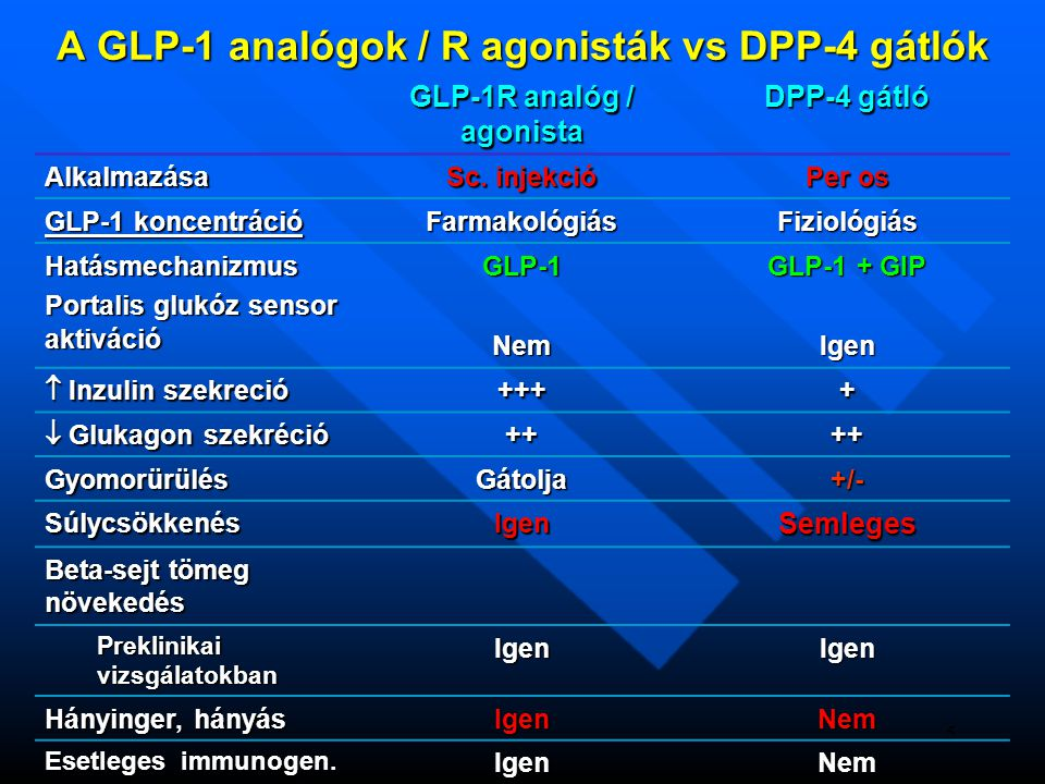 5 A GLP-1 analógok / R agonisták vs DPP-4 gátlók GLP-1R analóg / agonista DPP-4 gátló Alkalmazása Sc. injekció Per os GLP-1 koncentráció Farmakológiás