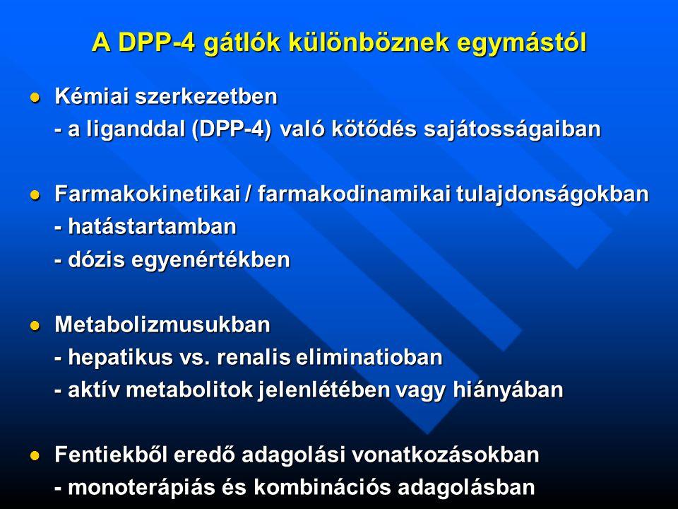A DPP-4 gátlók különböznek egymástól Kémiai szerkezetben Kémiai szerkezetben - a liganddal (DPP-4) való kötődés sajátosságai - a liganddal (DPP-4) való kötődés sajátosságai Farmakokinetikai / farmakodinamikai tulajdonságokban Farmakokinetikai / farmakodinamikai tulajdonságokban - hatástartamban - hatástartamban - dózis egyenértékben - dózis egyenértékben Metabolizmusukban Metabolizmusukban - hepatikus vs.