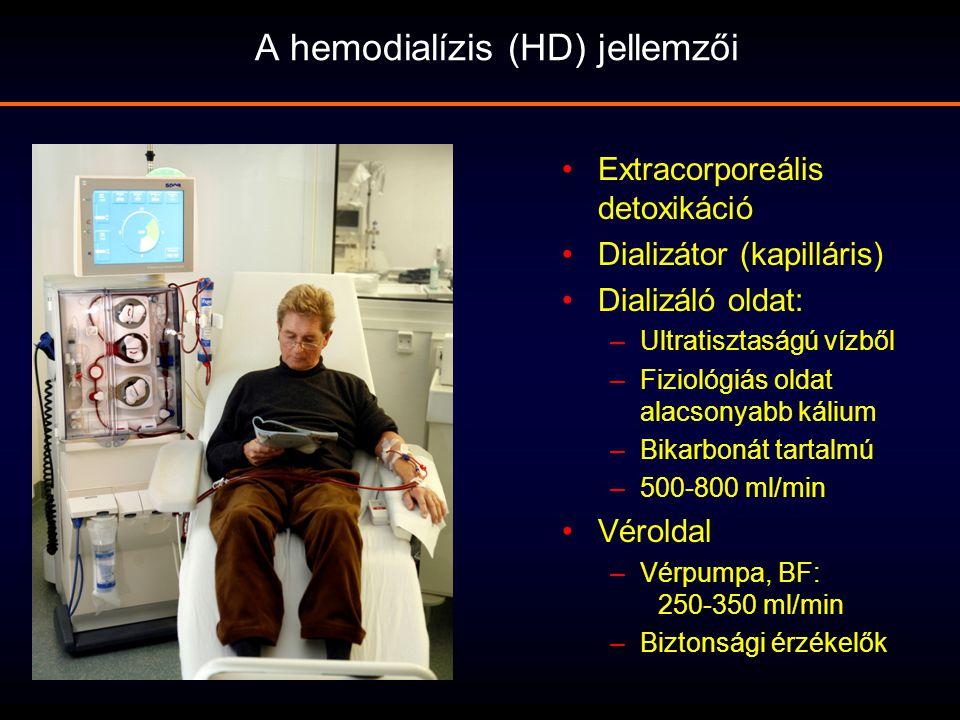Extracorporeális detoxikáció Dializátor (kapilláris) Dializáló oldat: –Ultratisztaságú vízből –Fiziológiás oldat alacsonyabb kálium –Bikarbonát tartal