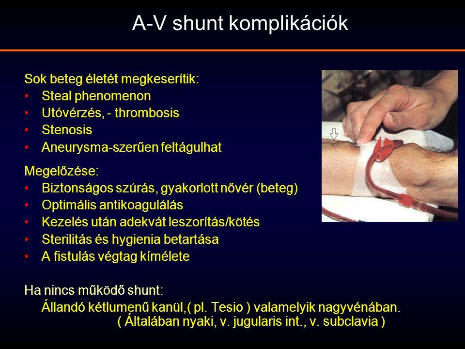 Sok beteg életét megkeserítik: Steal phenomenon Utóvérzés, - thrombosis Stenosis Aneurysma-szerűen feltágulhat Megelőzése: Biztonságos szúrás, gyakorl