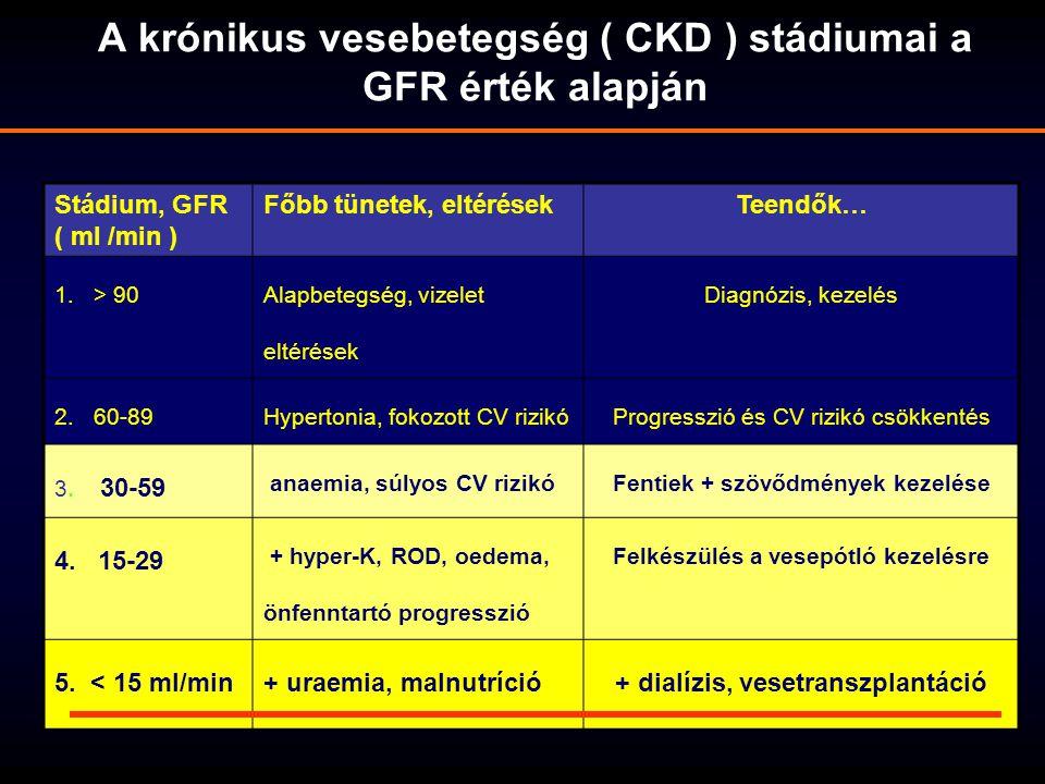A CKD5 stádiumú krónikus veseelégtelenség kezelési lehetőségei eGFR<15ml/min CKD5 Konzervatív terápia Dialízis, PD és HD Vesetranszplantáció Alkalmas VeseTx-reNem alkalmas Tx-re ESRD – End Stage Renal Disease: Biztosítói fogalom, az a beteg aki : dialízis kezelésben részesül vagy vesetranszplantált