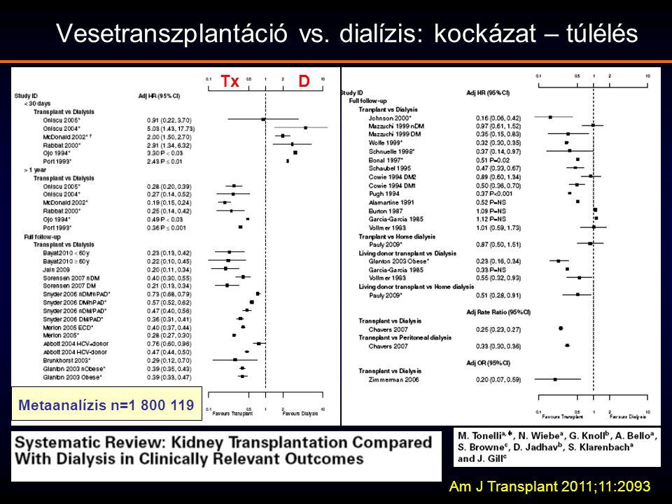 Vesetranszplantáció vs. dialízis: kockázat – túlélés Metaanalízis n=1 800 119 Am J Transplant 2011;11:2093 TxD