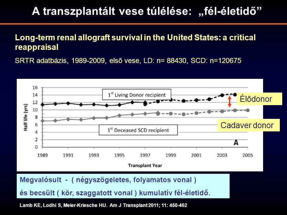 """A transzplantált vese túlélése: """"fél-életidő"""" Lamb KE, Lodhi S, Meier-Kriesche HU. Am J Transplant 2011; 11: 450-462 Long-term renal allograft surviva"""