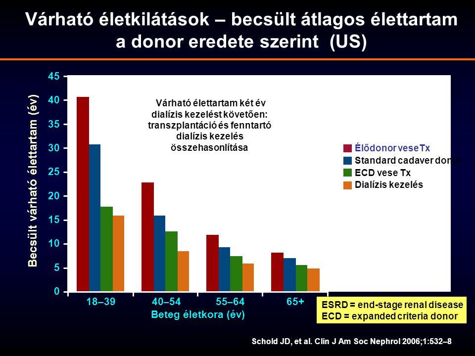 40 – 5455 – 6465+ 45 40 35 30 25 20 15 10 5 0 18–39 Beteg életkora (év) Becsült várható élettartam (év) Élődonor veseTx Standard cadaver donor Dialízi