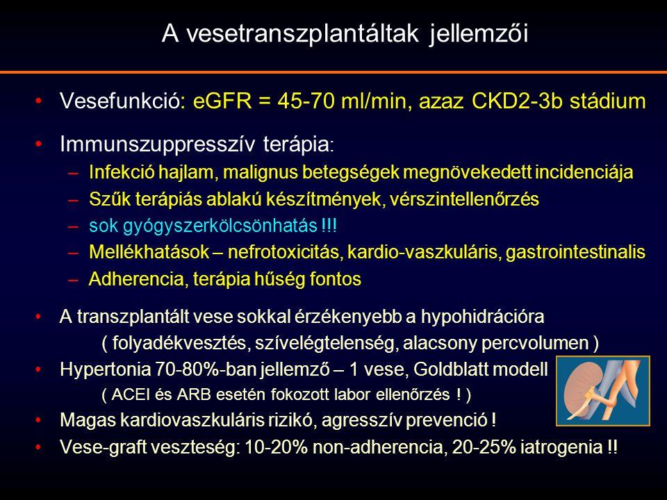 Vesefunkció: eGFR = 45-70 ml/min, azaz CKD2-3b stádium Immunszuppresszív terápia : –Infekció hajlam, malignus betegségek megnövekedett incidenciája –S