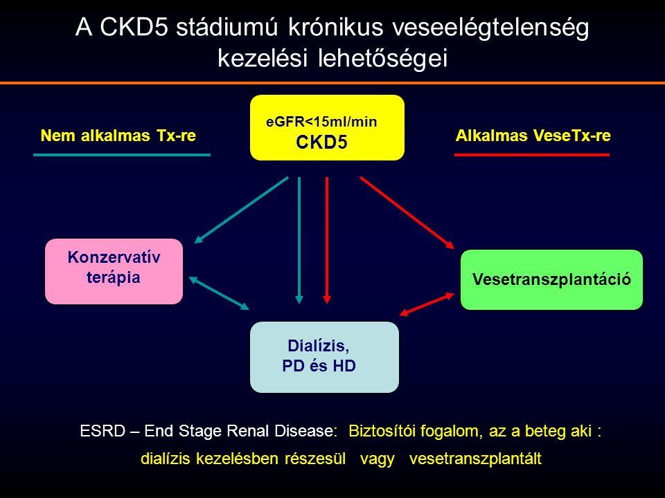 A CKD5 stádiumú krónikus veseelégtelenség kezelési lehetőségei eGFR<15ml/min CKD5 Konzervatív terápia Dialízis, PD és HD Vesetranszplantáció Alkalmas