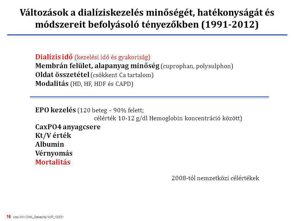 16 kissi XVIII DNN_Dialkez fejl NVP_130531 2008-tól nemzetközi célértékek Dialízis idő (kezelési idő és gyakoriság) Membrán felület, alapanyag minőség