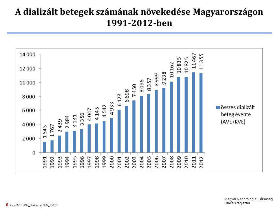 6 kissi XVIII DNN_Dialkez fejl NVP_130531 A dializált betegek számának növekedése Magyarországon 1991-2012-ben Magyar Nephrologiai Társaság Dialízis r