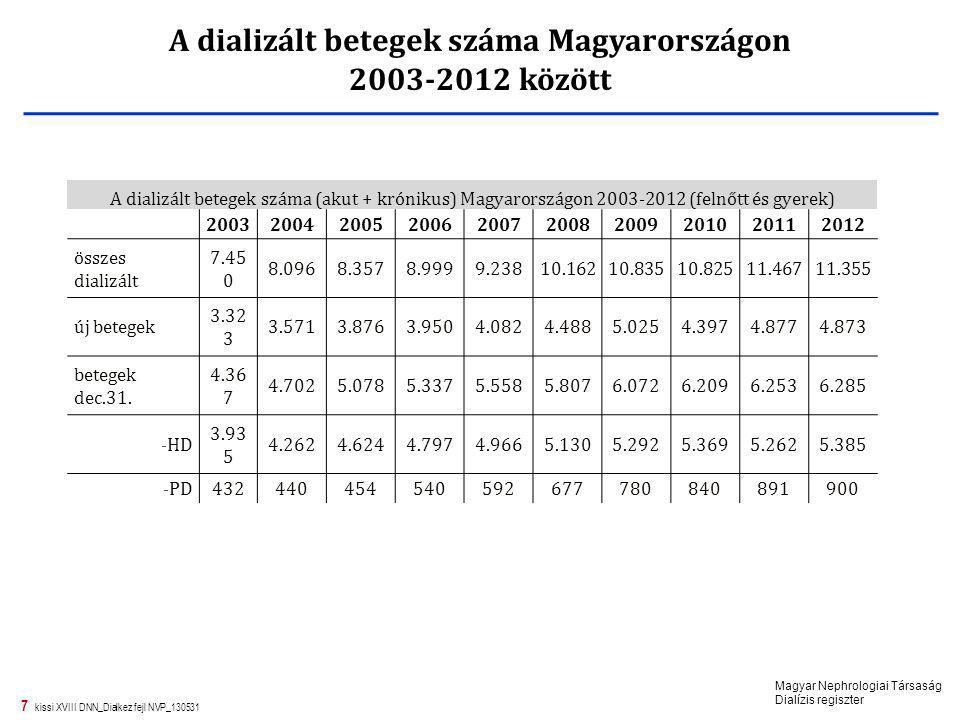 7 kissi XVIII DNN_Dialkez fejl NVP_130531 A dializált betegek száma (akut + krónikus) Magyarországon 2003-2012 (felnőtt és gyerek) 2003200420052006200