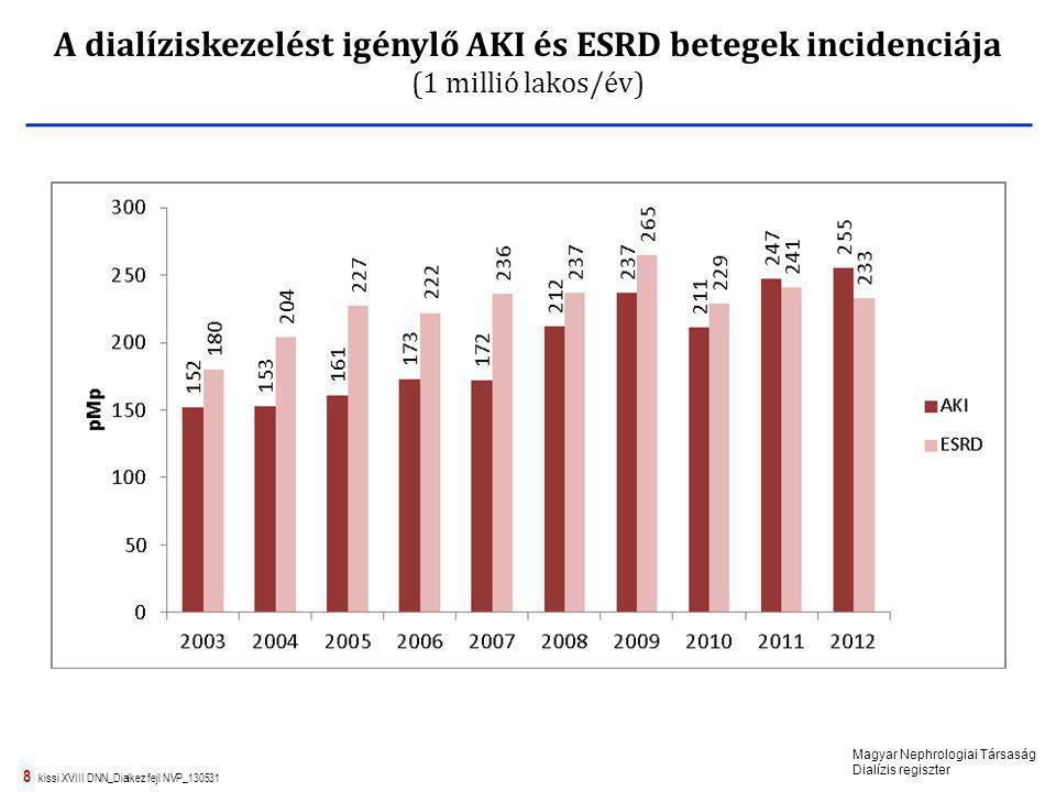 8 kissi XVIII DNN_Dialkez fejl NVP_130531 A dialíziskezelést igénylő AKI és ESRD betegek incidenciája (1 millió lakos/év) Magyar Nephrologiai Társaság