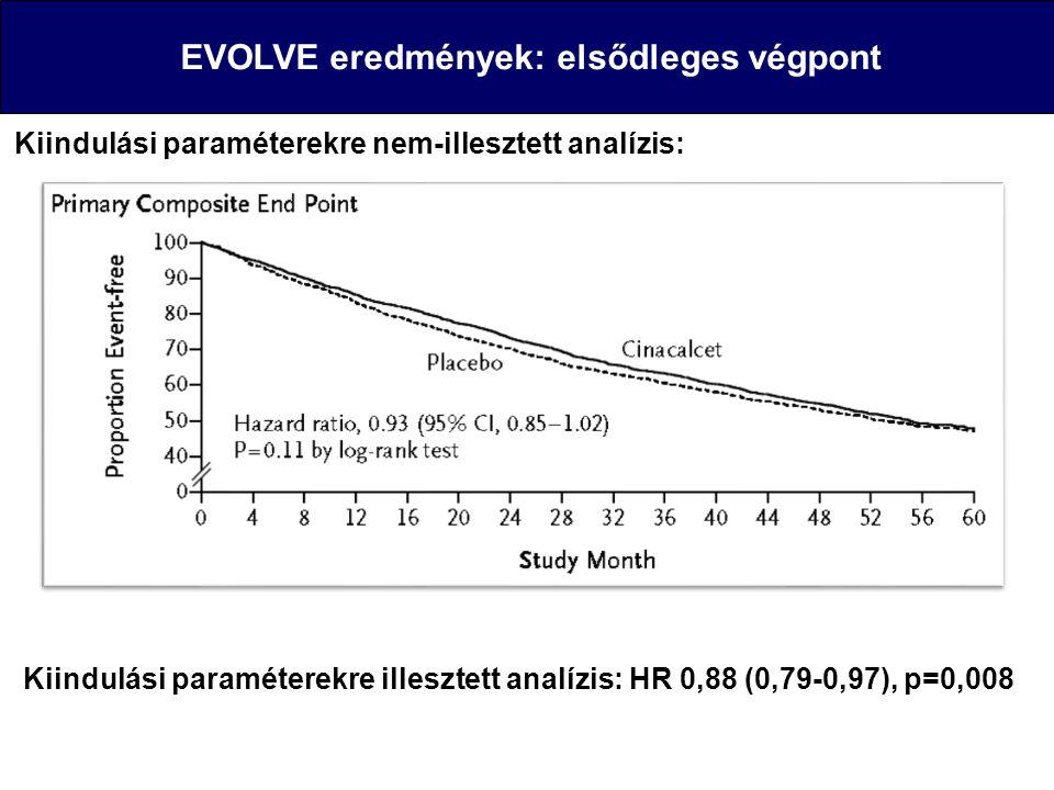 EVOLVE eredmények: elsődleges végpont Kiindulási paraméterekre nem-illesztett analízis: Kiindulási paraméterekre illesztett analízis: HR 0,88 (0,79-0,