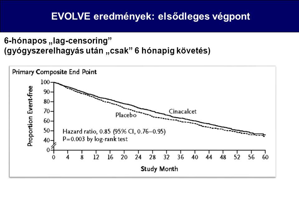 """EVOLVE eredmények: elsődleges végpont 6-hónapos """"lag-censoring"""" (gyógyszerelhagyás után """"csak"""" 6 hónapig követés)"""