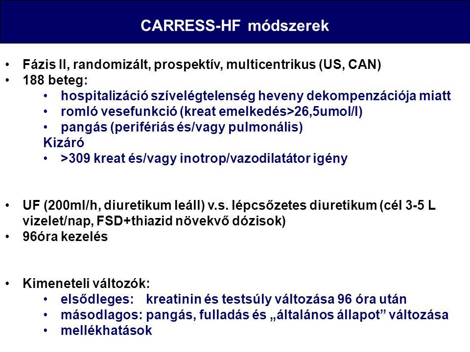 CARRESS-HF módszerek Fázis II, randomizált, prospektív, multicentrikus (US, CAN) 188 beteg: hospitalizáció szívelégtelenség heveny dekompenzációja mia