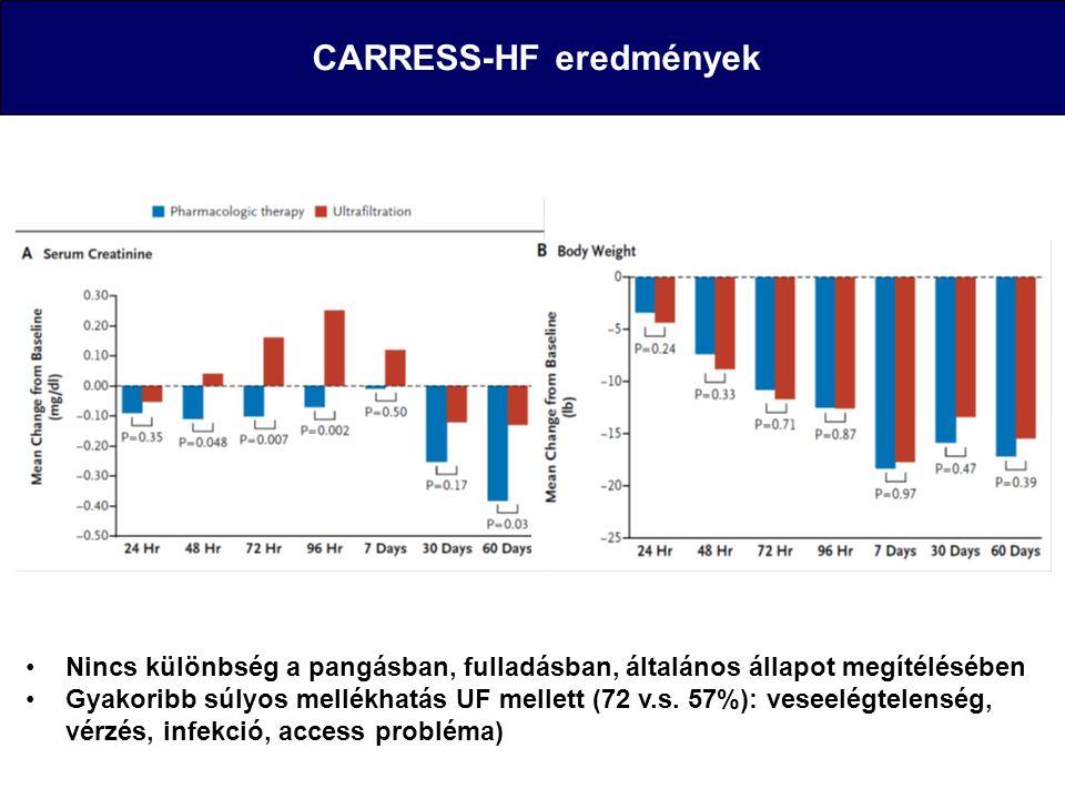 CARRESS-HF eredmények Nincs különbség a pangásban, fulladásban, általános állapot megítélésében Gyakoribb súlyos mellékhatás UF mellett (72 v.s. 57%):