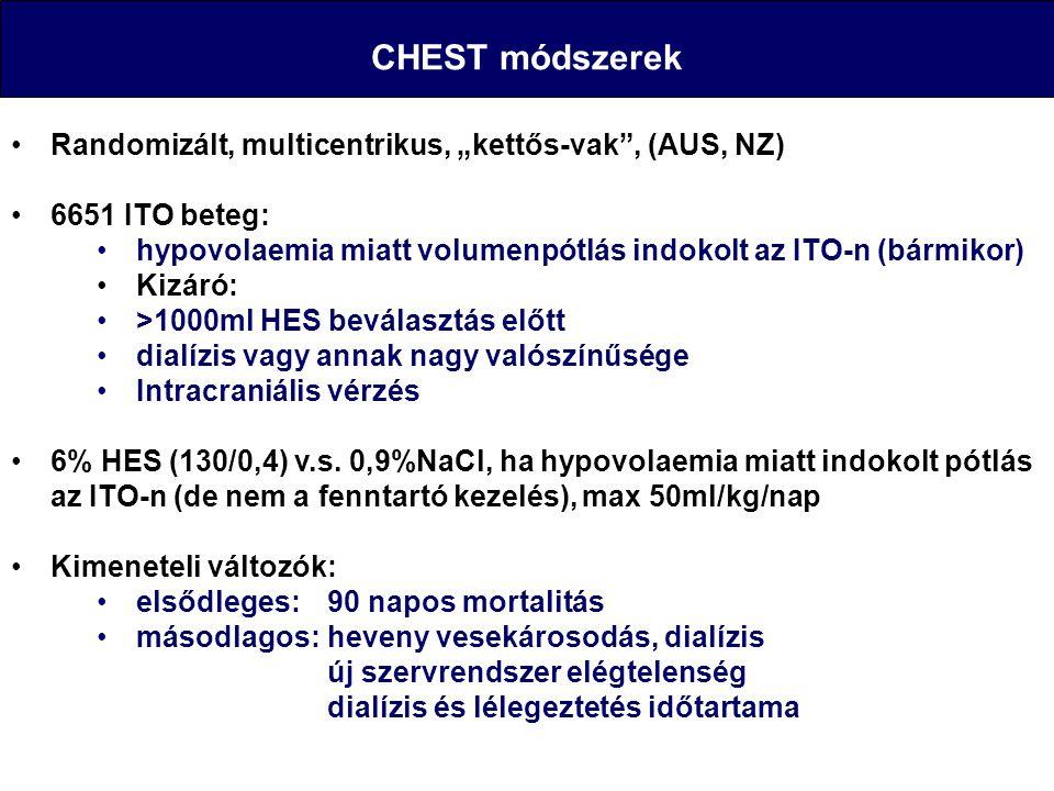 """CHEST módszerek Randomizált, multicentrikus, """"kettős-vak"""", (AUS, NZ) 6651 ITO beteg: hypovolaemia miatt volumenpótlás indokolt az ITO-n (bármikor) Kiz"""