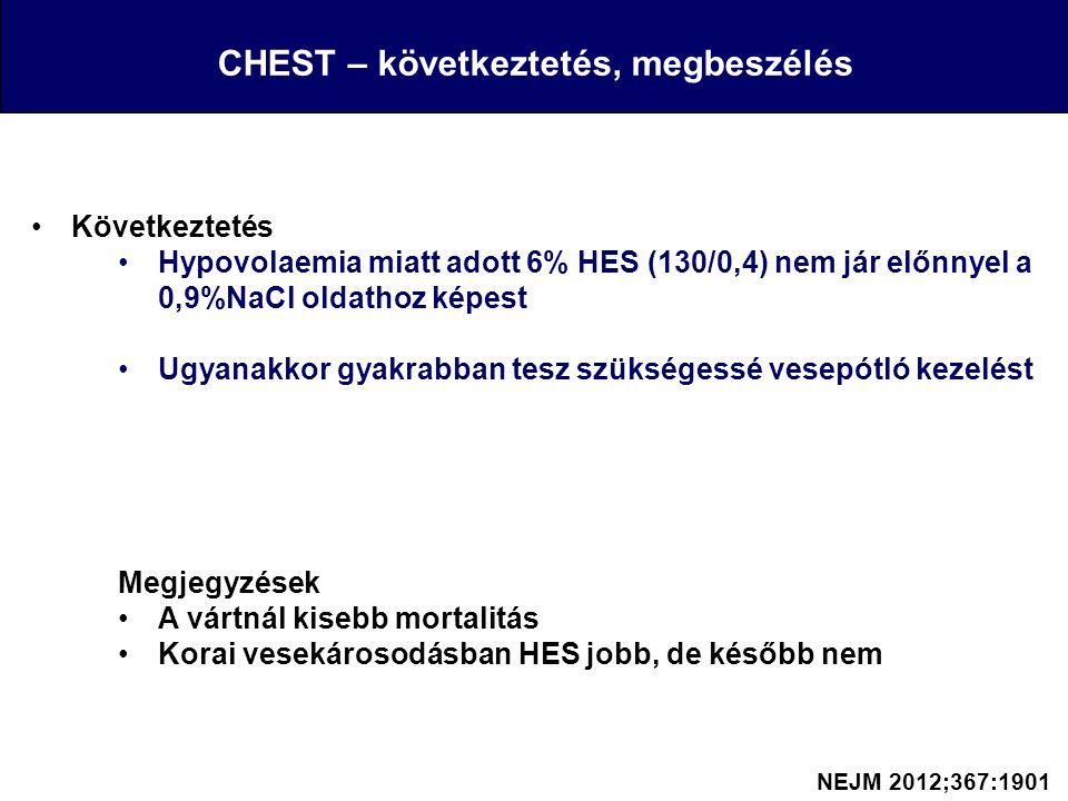 CHEST – következtetés, megbeszélés Következtetés Hypovolaemia miatt adott 6% HES (130/0,4) nem jár előnnyel a 0,9%NaCl oldathoz képest Ugyanakkor gyak