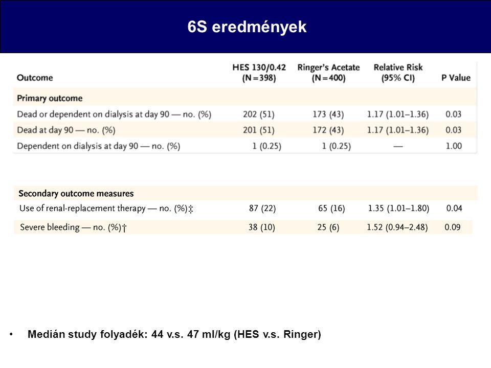 Medián study folyadék: 44 v.s. 47 ml/kg (HES v.s. Ringer) 6S eredmények Medián study folyadék: 44 v.s. 47 ml/kg (HES v.s. Ringer)
