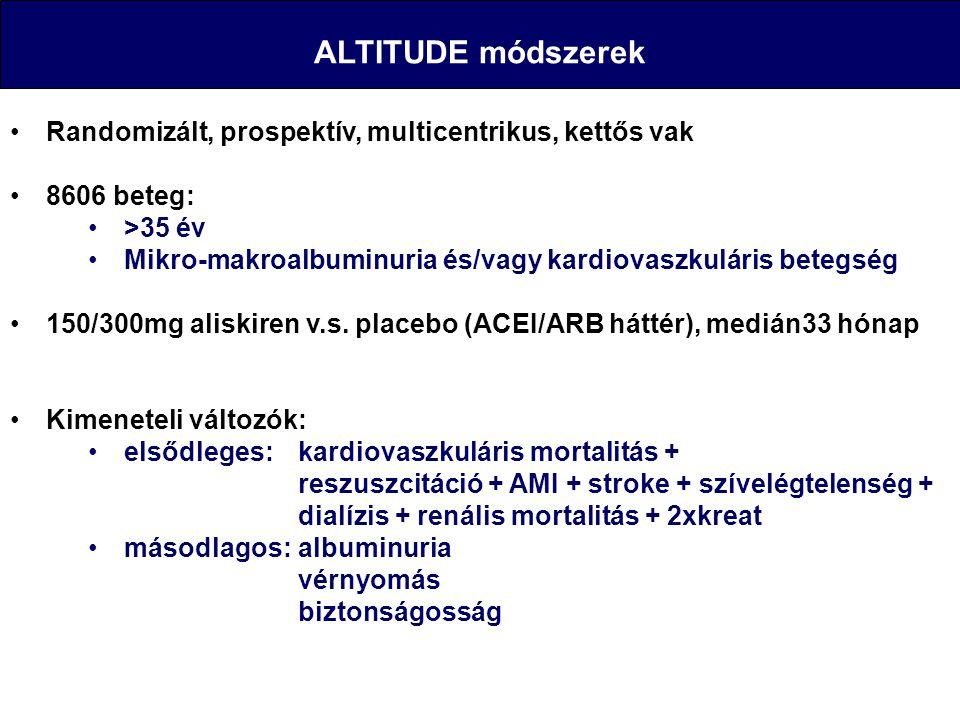 ALTITUDE módszerek Randomizált, prospektív, multicentrikus, kettős vak 8606 beteg: >35 év Mikro-makroalbuminuria és/vagy kardiovaszkuláris betegség 15