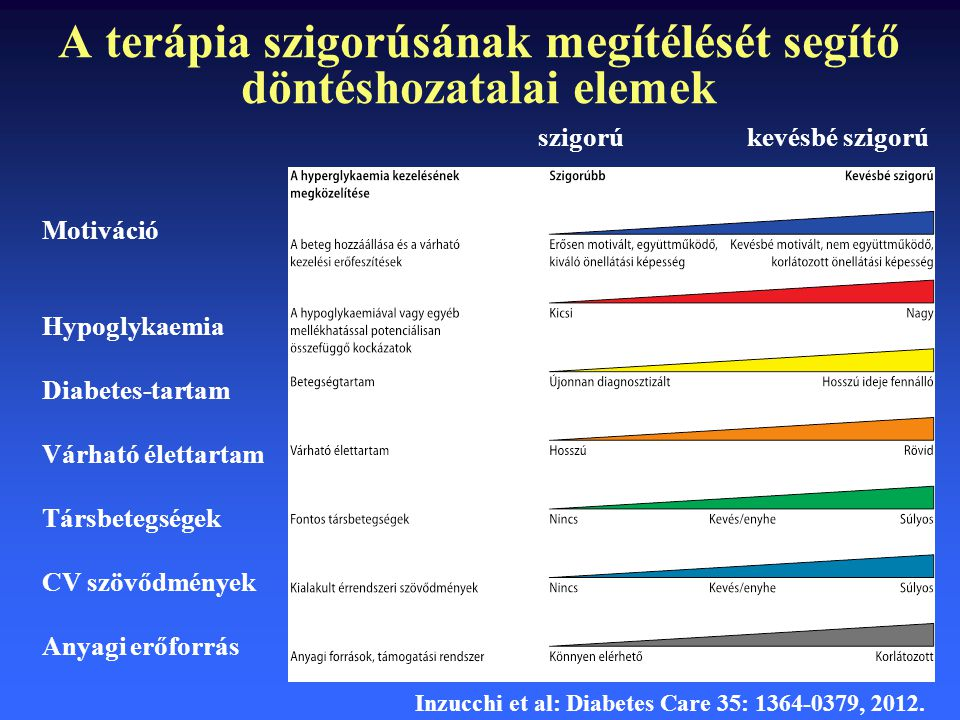 A terápia szigorúsának megítélését segítő döntéshozatalai elemek szigorú kevésbé szigorú Motiváció Hypoglykaemia Diabetes-tartam Várható élettartam Tá