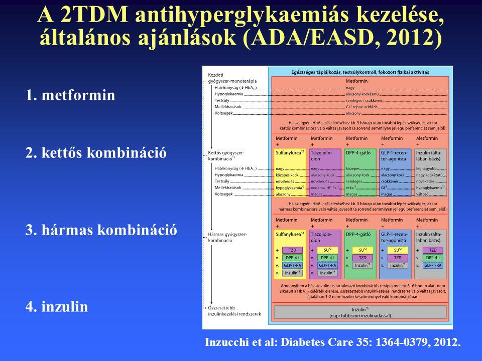 A 2TDM antihyperglykaemiás kezelése, általános ajánlások (ADA/EASD, 2012) Inzucchi et al: Diabetes Care 35: 1364-0379, 2012. 1. metformin 2. kettős ko