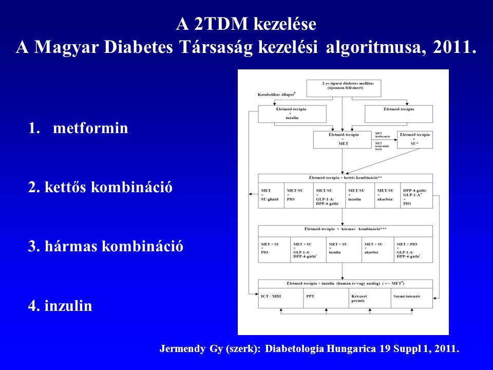 A 2TDM kezelése A Magyar Diabetes Társaság kezelési algoritmusa, 2011. Jermendy Gy (szerk): Diabetologia Hungarica 19 Suppl 1, 2011. 1.metformin 2. ke
