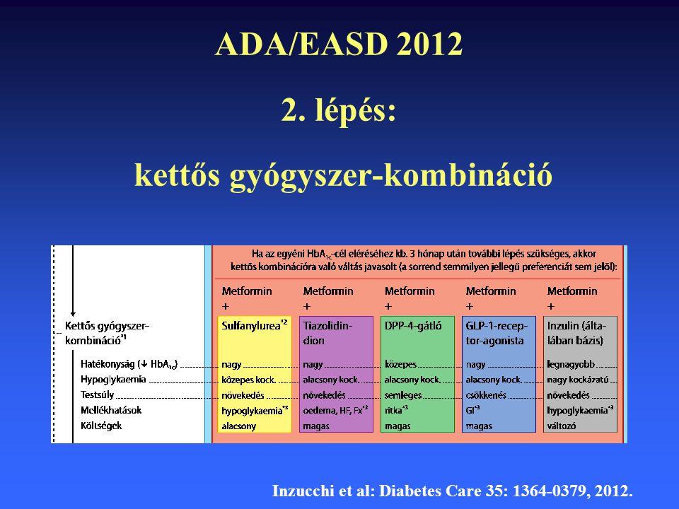 ADA/EASD 2012 2. lépés: kettős gyógyszer-kombináció Inzucchi et al: Diabetes Care 35: 1364-0379, 2012.