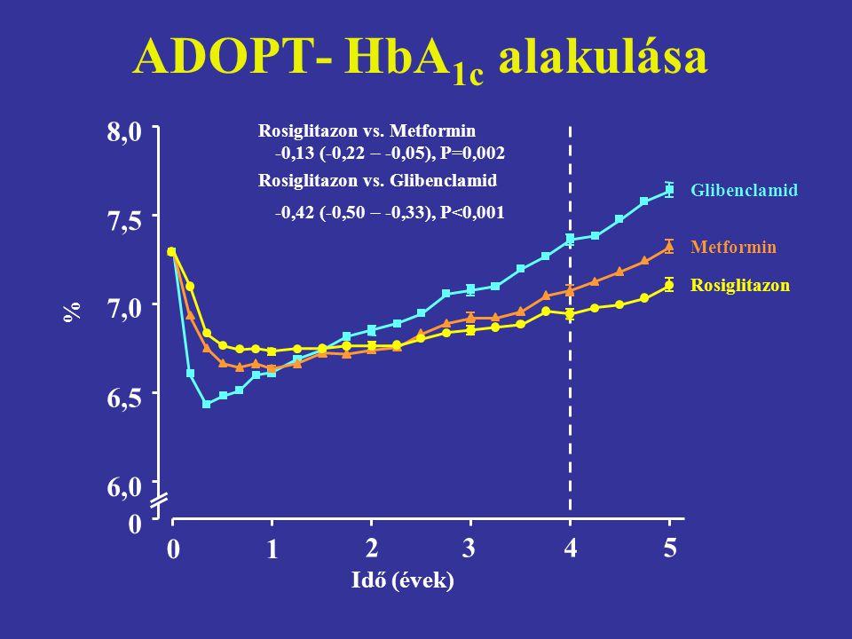 ADOPT- HbA 1c alakulása 01 234 5 Idő (évek) % 0 6,06,0 8,08,0 7,07,0 6,56,5 7,57,5 Rosiglitazon Glibenclamid Metformin Rosiglitazon vs. Metformin -0,1