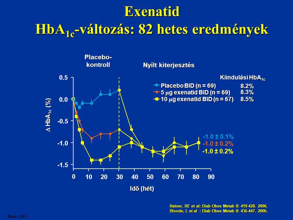 Exenatid HbA 1c -változás: 82 hetes eredmények Idő (hét) Placebo-kontroll Nyílt kiterjesztés  HbA 1c (%) 5  g exenatid BID (n = 69) 10  g exenatidB