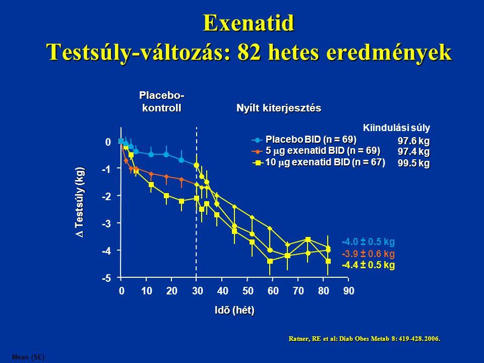 Exenatid Testsúly-változás: 82 hetes eredmények Mean (SE) Idő (hét) Placebo- kontroll Nyílt kiterjesztés  Testsúly (kg) Kiindulási súly 97.4 kg 99.5