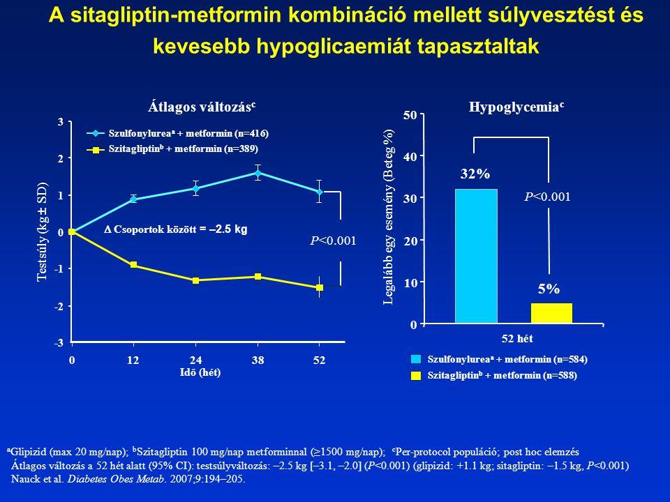 A sitagliptin-metformin kombináció mellett súlyvesztést és kevesebb hypoglicaemiát tapasztaltak a Glipizid (max 20 mg/nap); b Szitagliptin 100 mg/nap