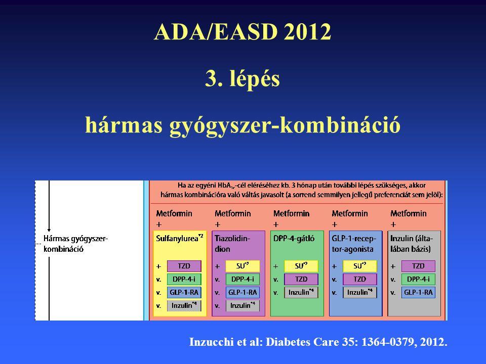 ADA/EASD 2012 3. lépés hármas gyógyszer-kombináció Inzucchi et al: Diabetes Care 35: 1364-0379, 2012.