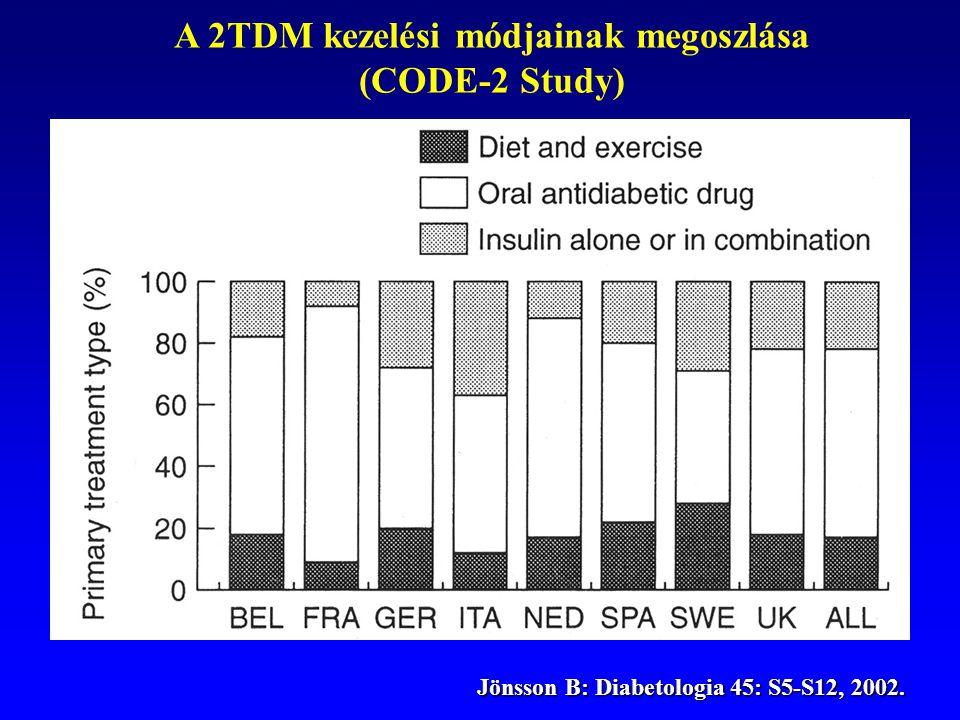 Jönsson B: Diabetologia 45: S5-S12, 2002. Jönsson B: Diabetologia 45: S5-S12, 2002. A 2TDM kezelési módjainak megoszlása (CODE-2 Study)