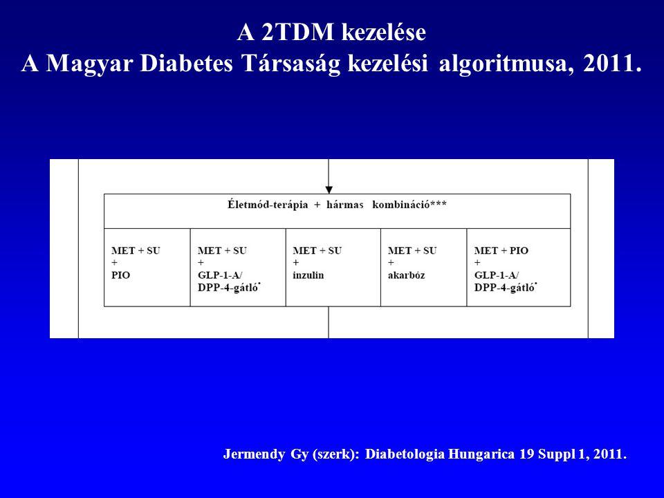 A 2TDM kezelése A Magyar Diabetes Társaság kezelési algoritmusa, 2011. Jermendy Gy (szerk): Diabetologia Hungarica 19 Suppl 1, 2011.