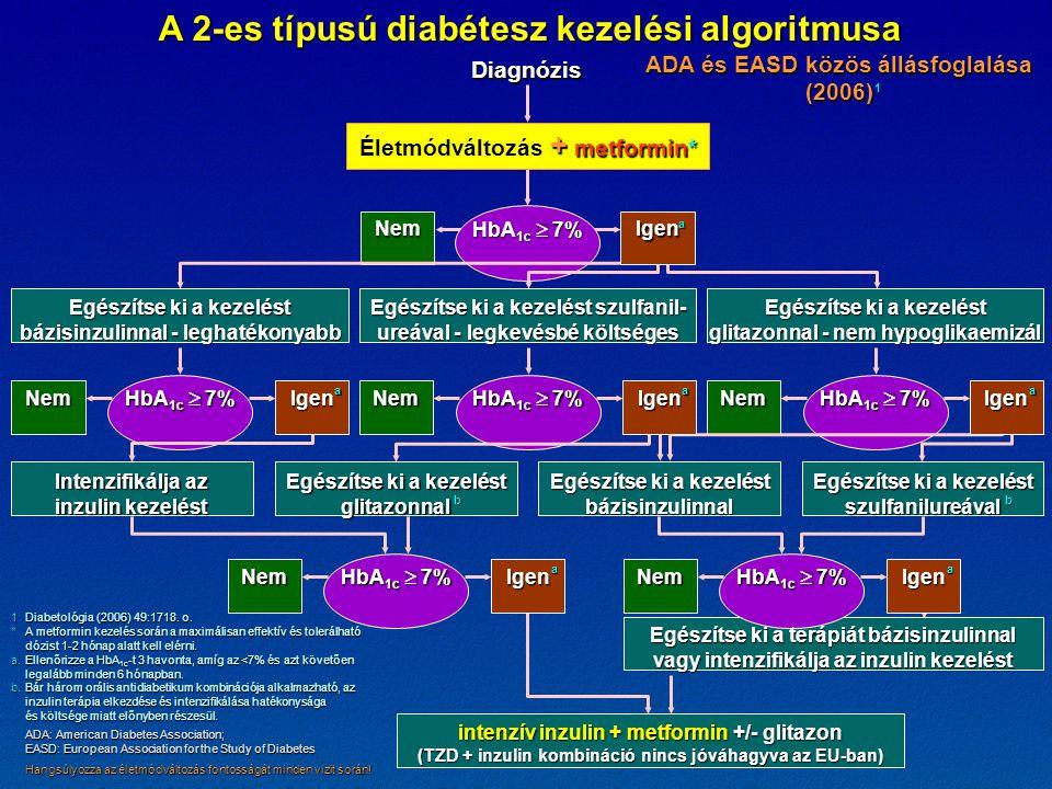 Nem HbA 1c  7% Nem A 2-es típusú diabétesz kezelési algoritmusa Diagnózis ADA és EASD közös állásfoglalása (2006) + metformin* Életmódváltozás + met
