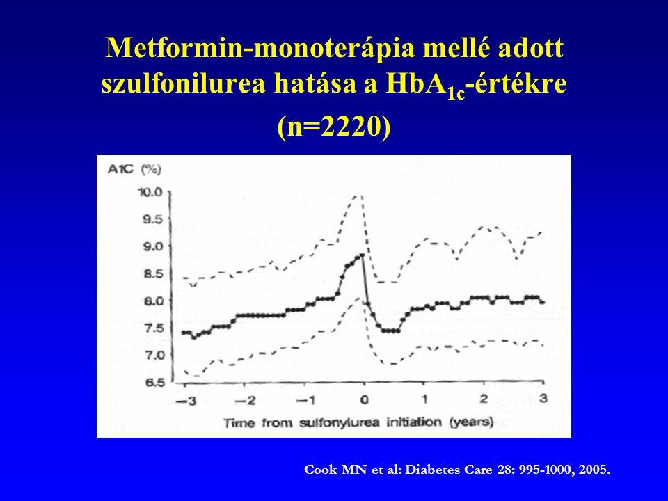 Metformin-monoterápia mellé adott szulfonilurea hatása a HbA 1c -értékre (n=2220) Cook MN et al: Diabetes Care 28: 995-1000, 2005.