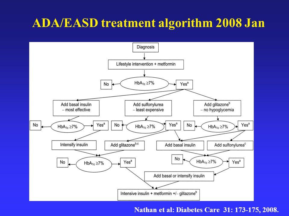 Életmódkezelés + Metformin Metformin Életmód + Metformin + Bázisinzulin Bázisinzulin Életmód + Metformin + Sulfanylurea Sulfanylurea Kellően megerősített kezelési út ( cél: HbA 1c  7,0%) Kevéssé megerősített kezelési lehetőségek (cél: HbA 1c  7,0%) A 2-es típusú diabetes vércukorcsökkentő kezelésének ADA-EASD ajánlása 2009 (Nathan et al: Diabetes Care 32: 193-203, 2009.) 1.