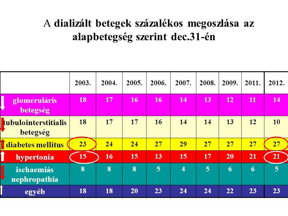 A dializált betegek százalékos megoszlása az alapbetegség szerint dec.31-én 2003.2004.2005.2006.2007.2008.2009.2011.2012. glomeruláris betegség 181716