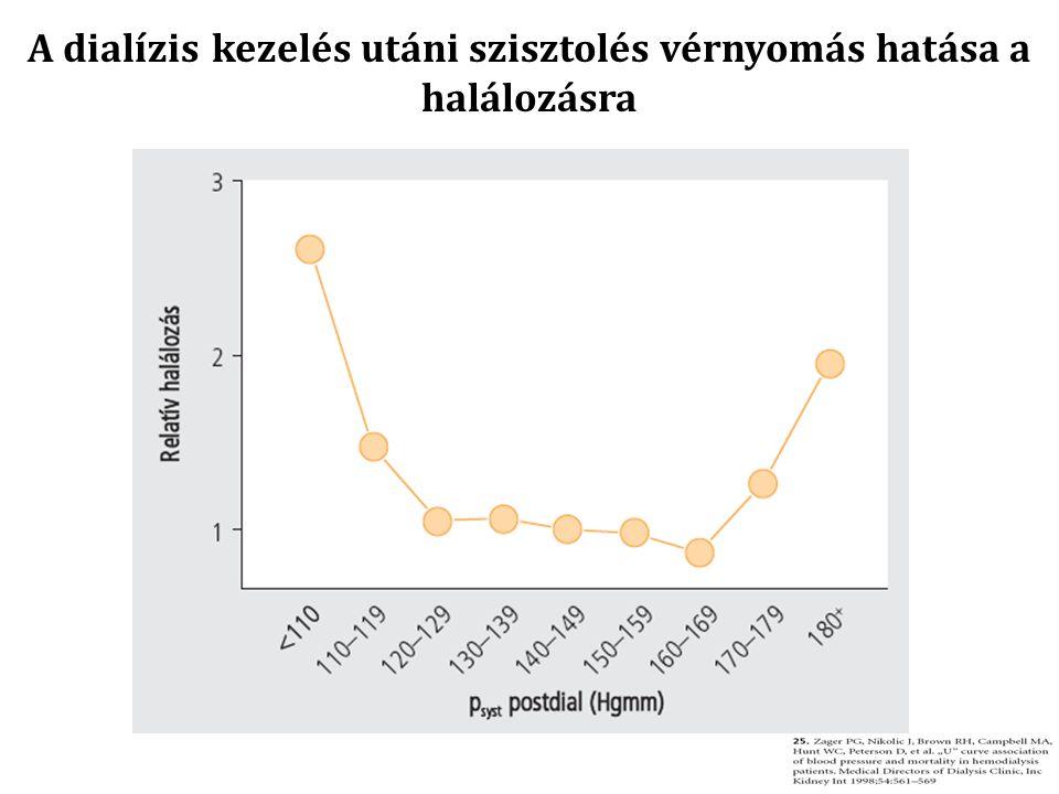 A dialízis kezelés utáni szisztolés vérnyomás hatása a halálozásra