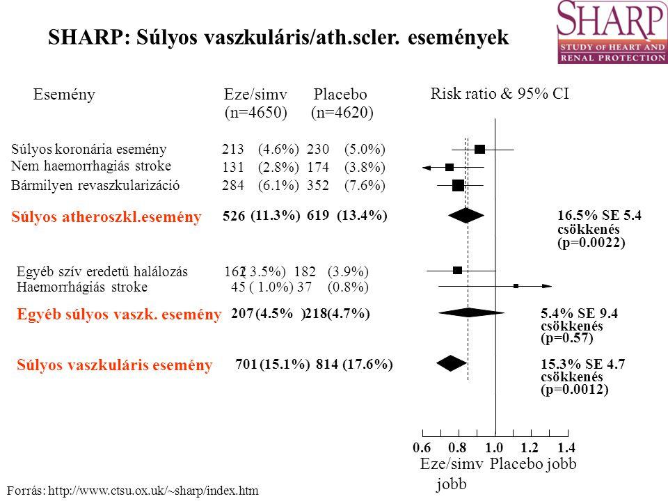 SHARP: Súlyos vaszkuláris/ath.scler. események Risk ratio & 95% CI EseményPlaceboEze/simv (n=4620)(n=4650) Súlyos koronária esemény 213(4.6%)230(5.0%)
