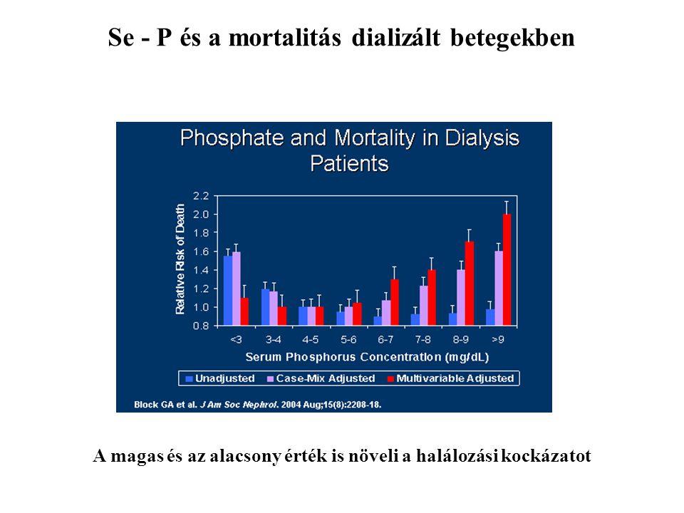 Se - P és a mortalitás dializált betegekben A magas és az alacsony érték is növeli a halálozási kockázatot