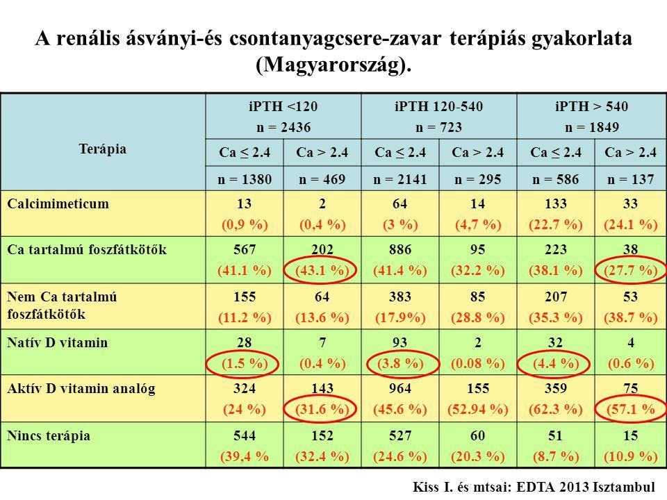 A renális ásványi-és csontanyagcsere-zavar terápiás gyakorlata (Magyarország). Terápia iPTH <120 n = 2436 iPTH 120-540 n = 723 iPTH > 540 n = 1849 Ca