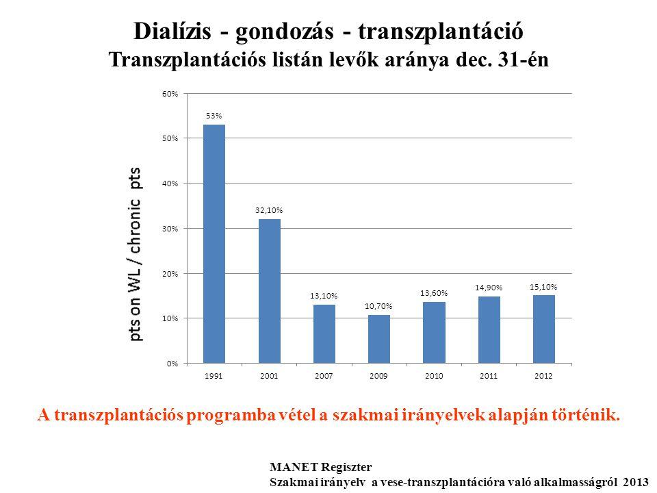 Dialízis - gondozás - transzplantáció Transzplantációs listán levők aránya dec. 31-én MANET Regiszter Szakmai irányelv a vese-transzplantációra való a