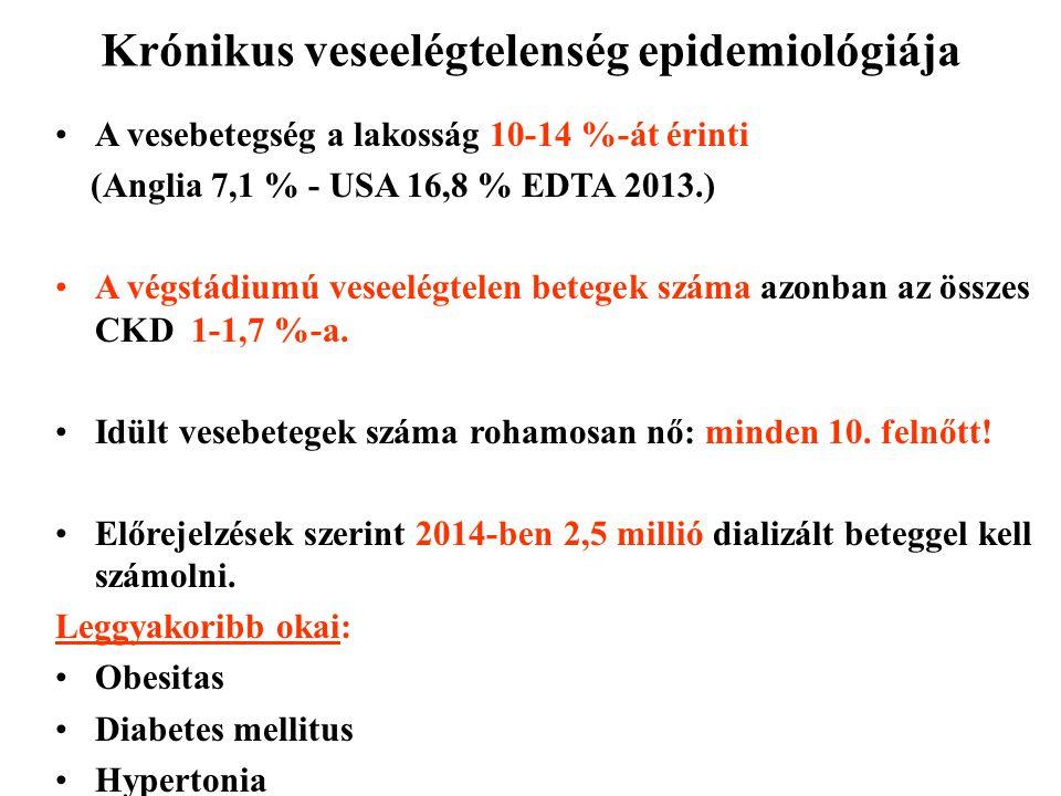 Krónikus veseelégtelenség epidemiológiája A vesebetegség a lakosság 10-14 %-át érinti (Anglia 7,1 % - USA 16,8 % EDTA 2013.) A végstádiumú veseelégtel